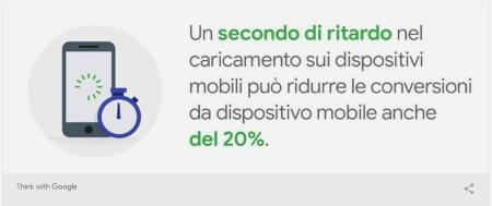 tasso di conversione per i siti lenti